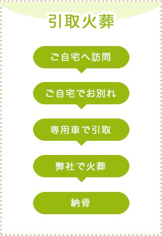 process_hikitori