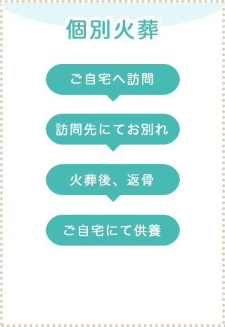 process_kobetsu